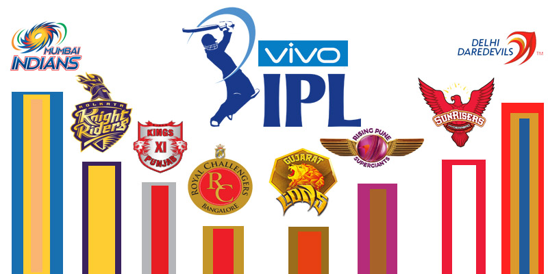 ... / WI News / Sports / IPL 2016 | Season 9 – Schedule (Time Table